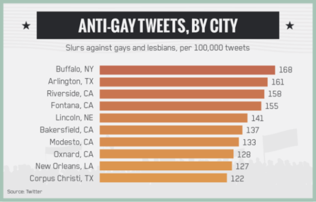 Anti-gay-670x429
